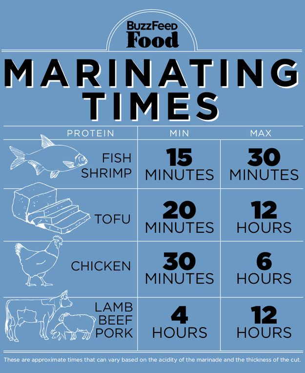 Marinating Times by buzzfeed: A longer marinade isn't always better — but it usually is. For dark proteins — beef, lamb, pork — longer is always better. BUT, if the food is delicate — shrimp, flaky fish — stop marinating after 15 or 30 minutes or the acid will start to break down the protein too much. Chicken is somewhere in the middle, anywhere from 2 to 12 hours is good depending on the cut (skin-on breasts require less time, for example). #Infographic #Marinating_Times
