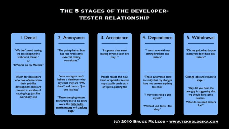 the four stages of dating His three unspoken commitment stages by christian carter,  in the early stages of dating, you take on one of two roles: the convincer or the resistor.