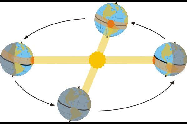 Vzdálenost Země od Slunce,Země je ke Slunci nejblíž vždy kolem 3. ledna, kdy u nás vládne tuhá zima, zatímco nejdál se nachází okolo 4. července, tedy uprostřed našeho horkého léta.