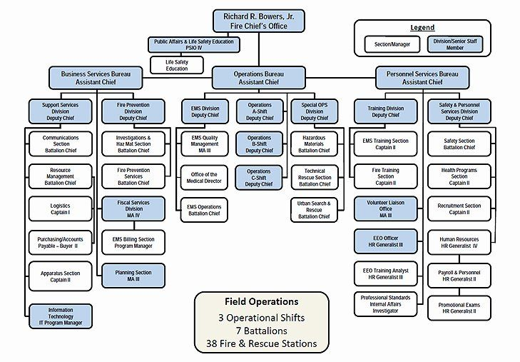 Fire Department Organizational Chart Template Fresh Other Template Category Page 52 Urlspark Organizational Chart Free Brochure Template Powerpoint Charts