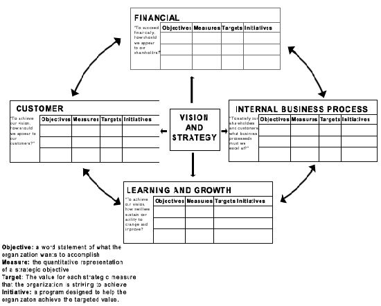 10 images about balanced scorecard strategy maps on for Strategy map template xls