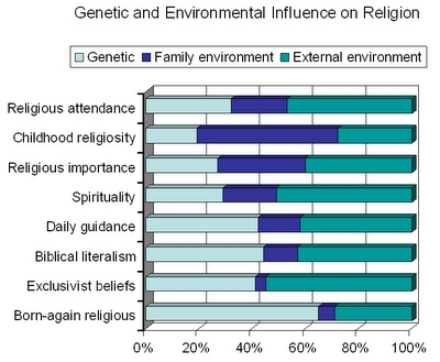 how human influence heredity in mice essay Essay: is human behavior influenced by genes or environment nature, heredity or genetics, in other words, does endow humans with a variety of inborn traits.