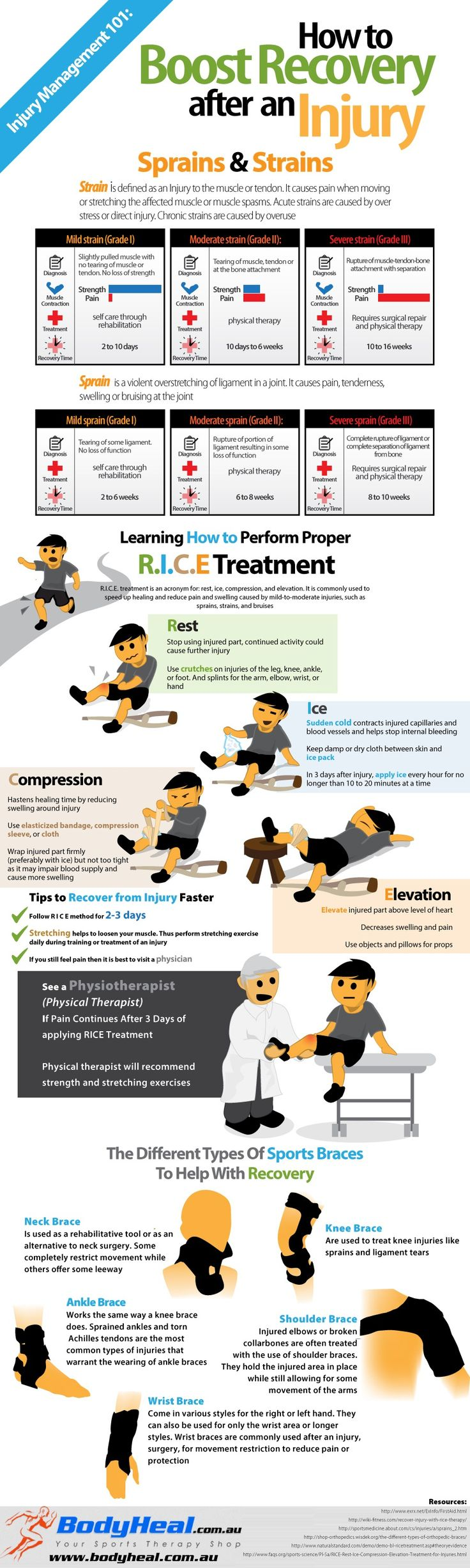 The infographic shows the basics of how to recover from a sports injury using R.I.C.E. (Rest, Ice, Compression, Elevation)