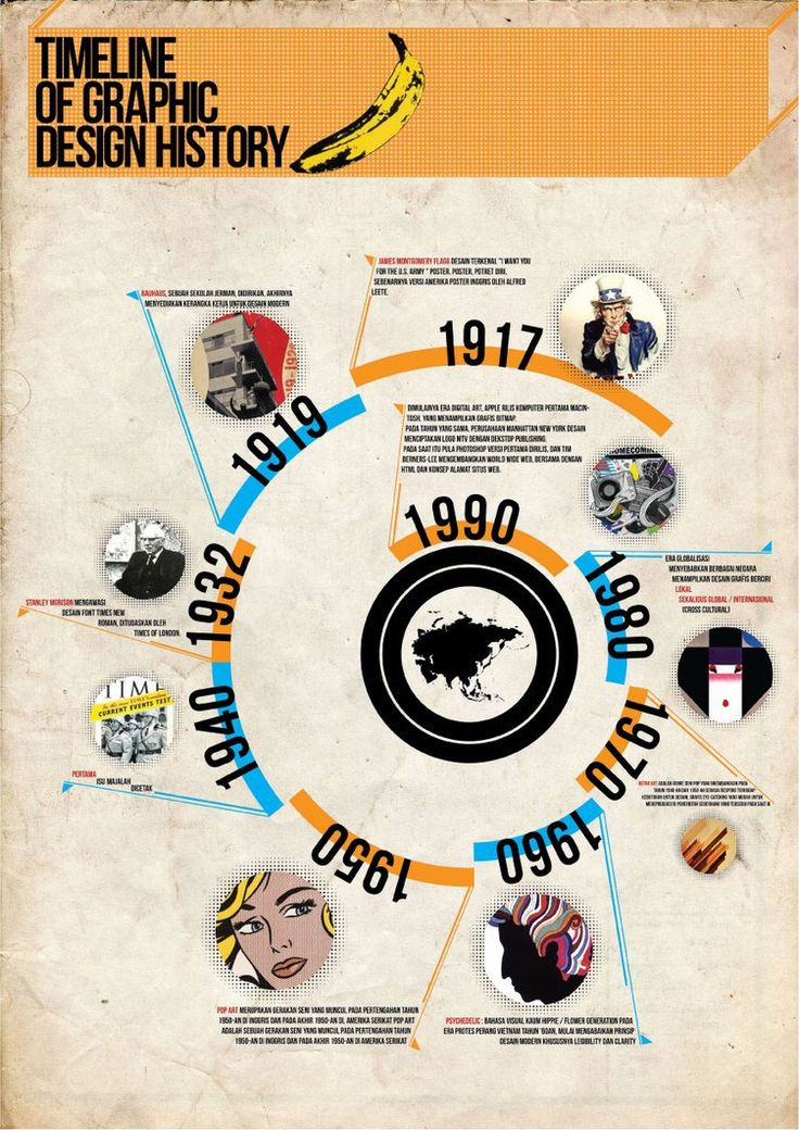 This Infographic shows a timeline on the revolution of graphic design in the…