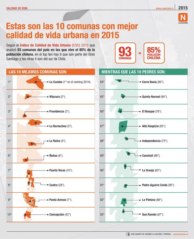 Las comunas con mejor y peor calidad de vida urbana en Chile