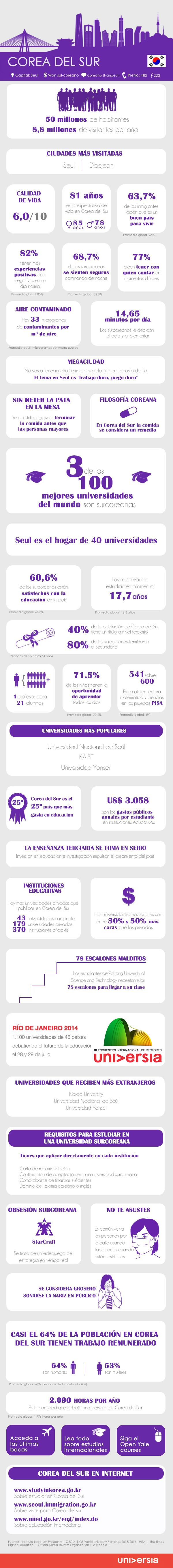 Infografía: 30 elementos a tener en cuenta antes de instalarte a trabajar o estudiar en Corea del Sur vía: http://noticias.universia.edu.uy