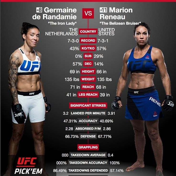 Check out this matchup between Germaine de Randamie @ironladymma and Marion Reneau @marion_reneau lined up for #UFCRotterdam. Both these ladies have great #KO power but de Randamie has a reach and height advantage that might make all the difference. Who do you think will win?  Don't miss this and all the fights at #UFC #FightNight115 on Saturday 09.02.2017 at 02:00 PM ET  #ufcfightnight #fightnight #ufcfn115 #fightnightrotterdam #struvevsvolkov #volkovvsstruve #mma #mixedmartialart…