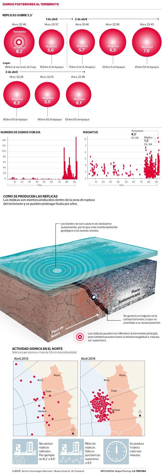 Catorce temblores por hora y más de 300 réplicas. Desde el 16 de marzo se han registrado 900 sismos. Experto duda que temblor de 7,6° del miércoles sea réplica, sino que la activación de una zona más al sur. #Chile 2014