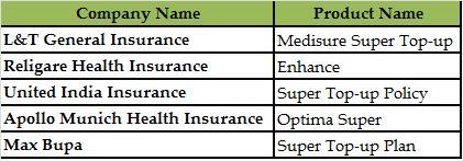 Insurers offering Super Topups