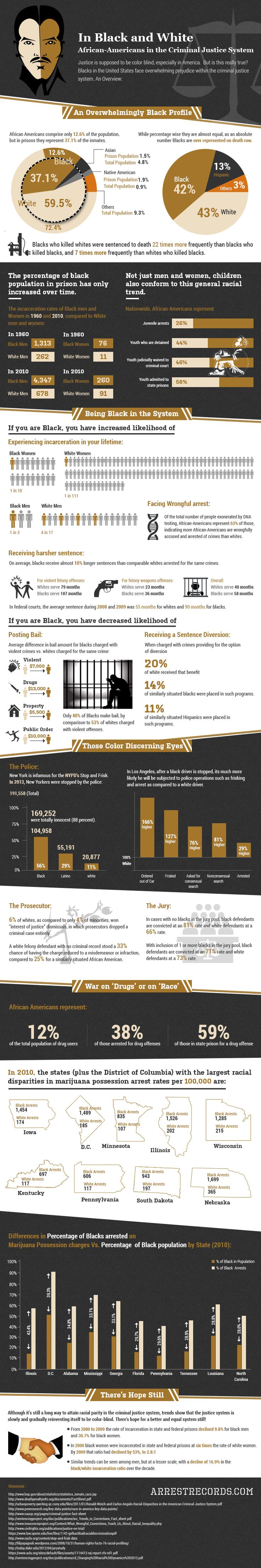 """INFO-GRAPHICS: Militarization of the U.S. Police Forces + Racism in the Criminal """"Justice"""" System « United States Hypocrisy"""