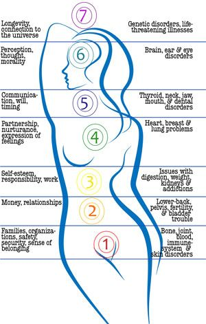 Exploring relationships between Chakras and health issues... Re-pinned by http://Reiki-Master-Training.com