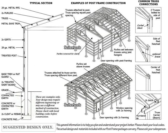 Diagram of a garage travel trailer pinterest garage for How to build a pole shed step by step