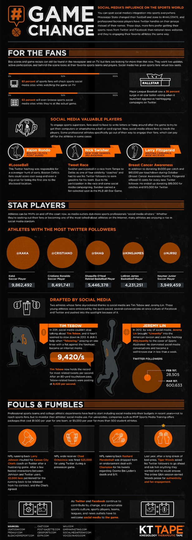 83% Of Sports Fans Use Social Media While Watching The Game [Infographic] | WebProNews