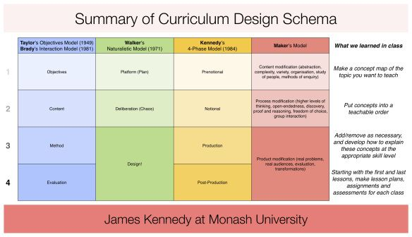 An introduction to the analysis of curriculum design