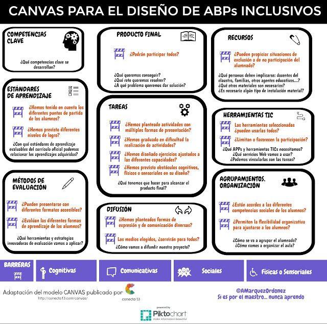 Canvas para el diseño de ABPs Inclusivos