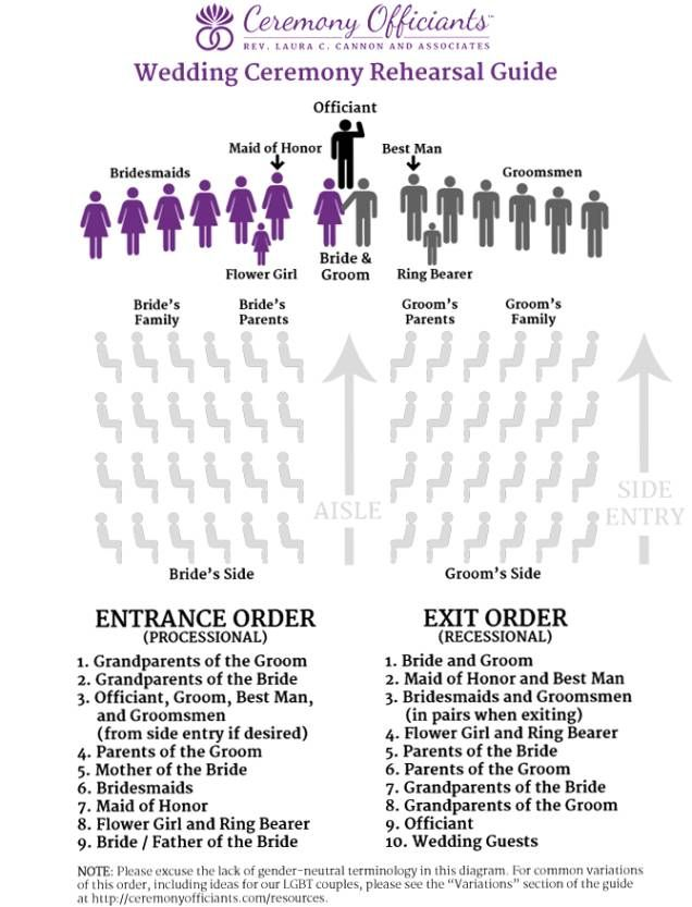 Best 25+ Wedding processional order ideas only on Pinterest ...