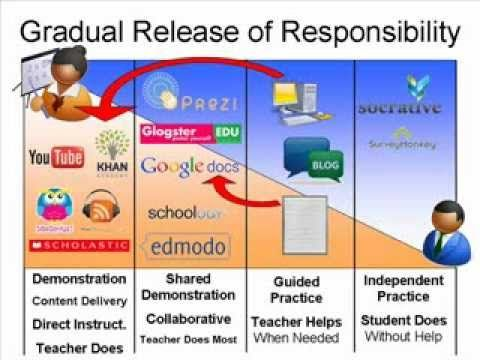 16 Best Gradual Release Of Responsibility Images On Pinterest