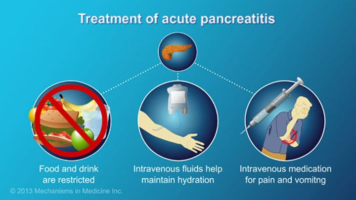 Since the pancreas is stimulated by eating, food and drinks are restricted and the patient is put on intravenous fluids to help maintain hydration. Medication for pain and vomiting may also be administered intravenously. slide show: management and treatment of acute pancreatitis. this slide show describes the goals of management and treatment of acute pancreatitis and how patients can take an active role in managing the disease.