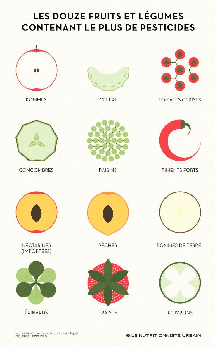 Les 12 fruits et légumes contenant le plus de résidus de pesticides
