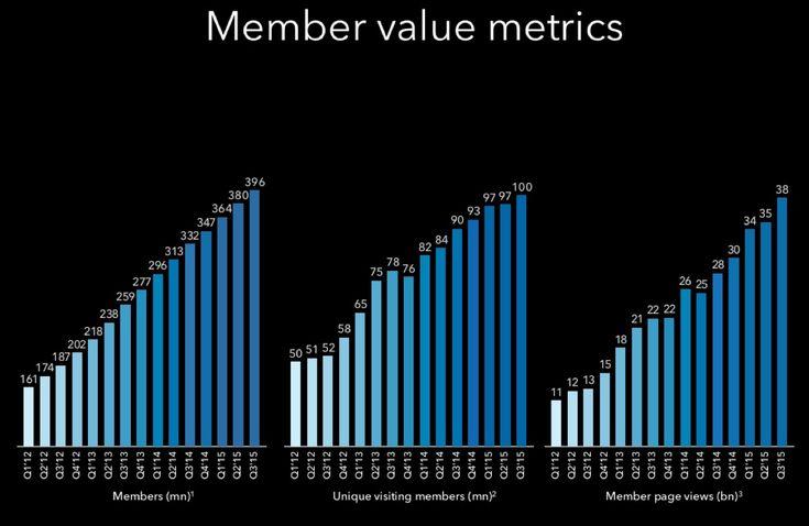 LinkedIn statistiche utenti Q3 2015:  400 milioni di utenti globali, 100 milioni di utenti attivi al mese. #LinkedIn #SocialNetwork #SMM