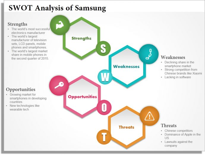 samsung swot analysis Dr messina gmba 651 mar 28, 2012 samsung swot analysis case #7 1 what are some of samsung's greatest competitive strengths samsung's greatest competitive strengths are its innovation, and ability to produce a product at a fast pace.