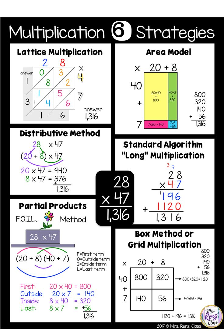 Multiplication Technique Posters & Slideshow with Interactive Pocket book Flaps