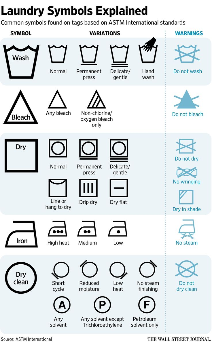 washing instruction symbols australia