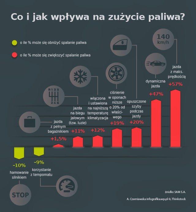 infografika-spalanie.jpeg (640×692)