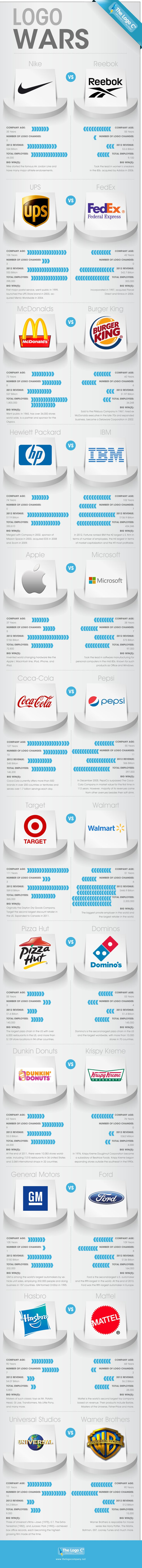 Here is a graphic showing the major brands and their ever ongoing logo battles - Fun graphic