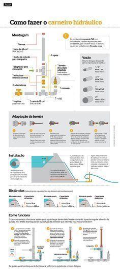 Como fazer o carneiro hidráulico Bombinha artesanal permite irrigar sem gastar energia e combustível
