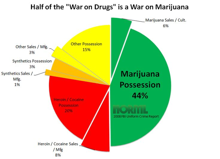 the war on marijuana and the effects of the drug Marijuana arrests see nekima levy-pounds, going up in smoke: the impacts of  the drug war on young black men, 6 alb gov't l rev.