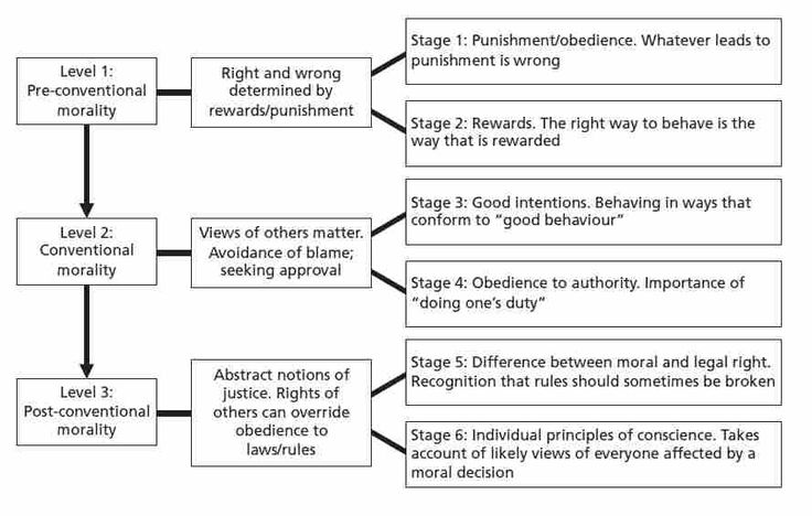 Kohlberg's Stages of Moral Development | from our library related to the Kohlbergs Stages Of Moral Development ...