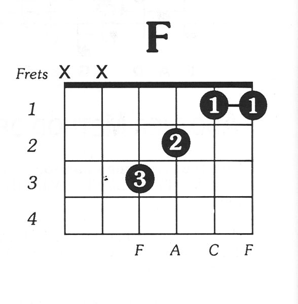 1000+ images about Guitar Chords on Pinterest