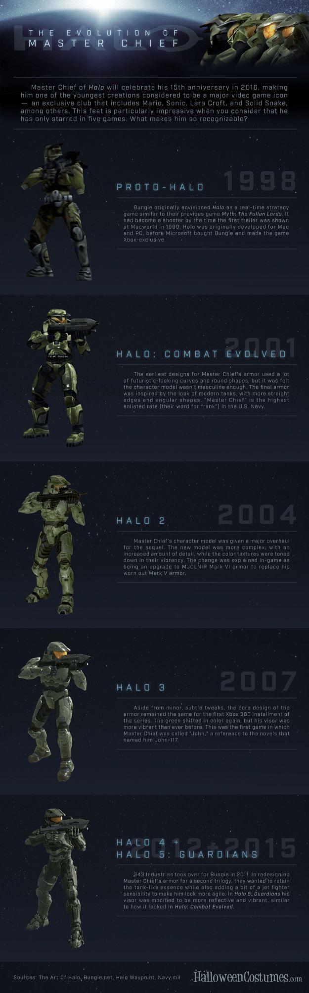 Halo Master Chief Evolution Infographic