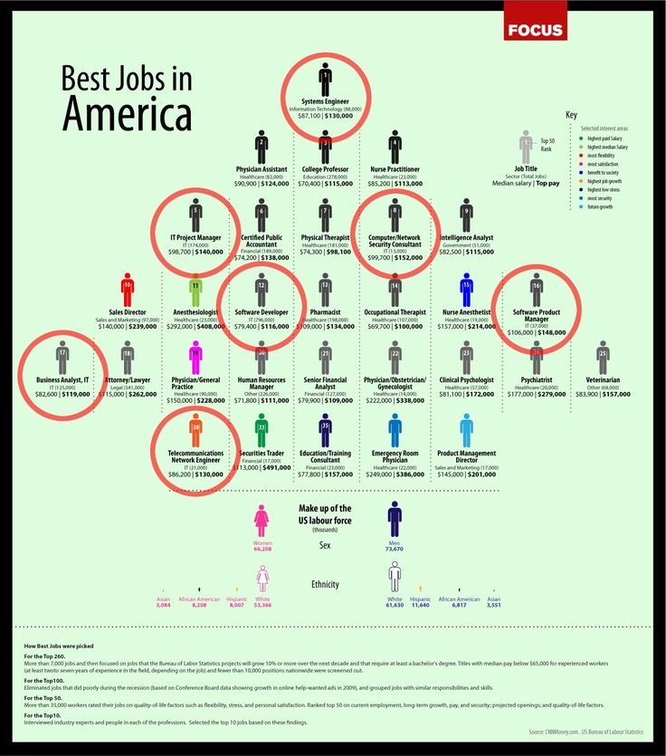 9 best Sharing Infographics images on Pinterest Career advice - 9 sample job fair reports