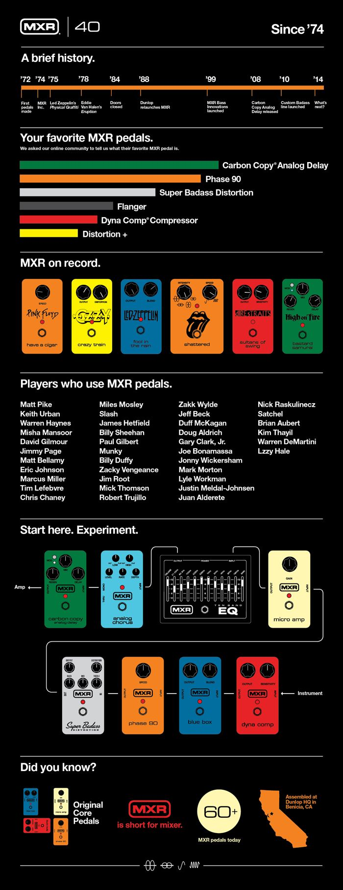 MXR Effects Pedal History Infographic