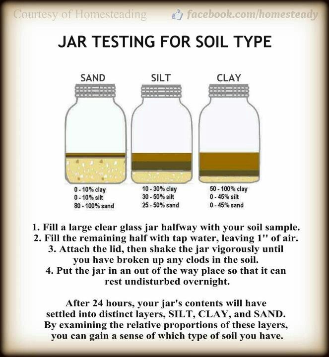 Soil experiment in mason jar science pinterest for Garden soil definition