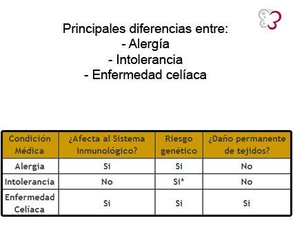 Diferencias gluten: entre alergia, intolerancia y enfremedad celiaca