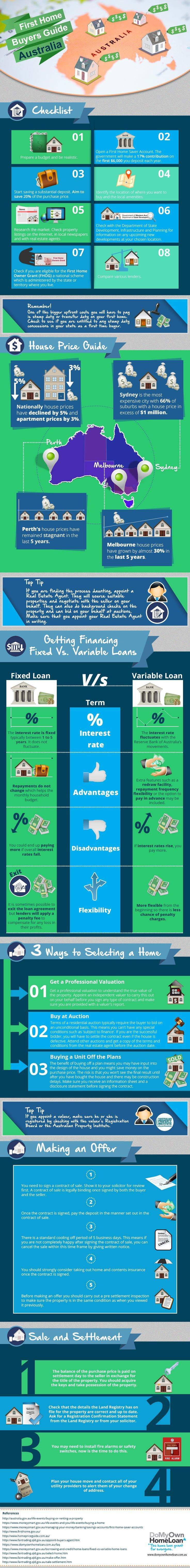 Facts about buying a home - Buying Your First Home Can Be A Daunting Task But We Ve Made It Easy With Our Quick Facts In The Infographic About First Home Buyers Guide In Australia