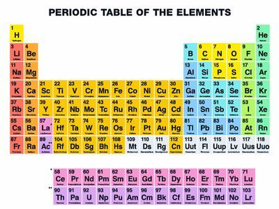 This downloadable periodic table shows the relative density of each - new periodic table w atomic number