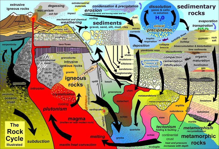 The Rock Cycle: Recycling Processes Within the Earth System
