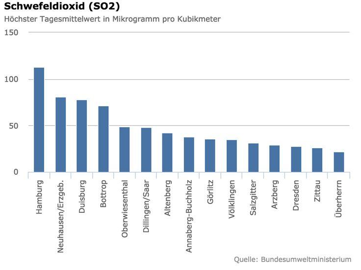 Schwefeldioxid (SO2) Stuttgart, München, Hamburg –Die schmutzigste Luft Deutschlands | Respro® Bulletin Board