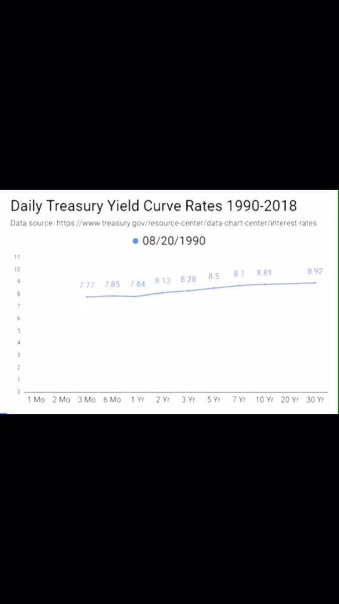 Daily Treasury Yield Curve 1990 2018 Datavisualization Https T