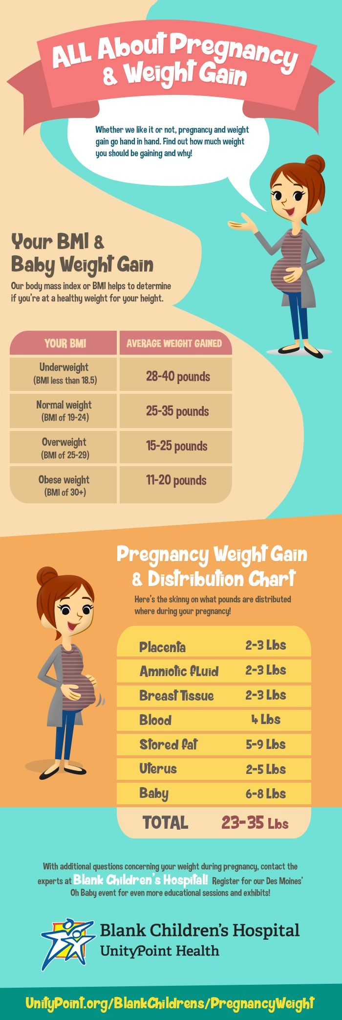All About Pregnancy & Weight Gain (Infographic) : Find out what's considered healthy when it comes to pregnancy and weight gain with the help of this infographic!
