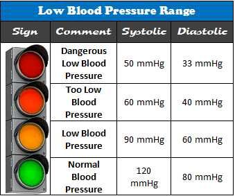 Low blood pressure range chart