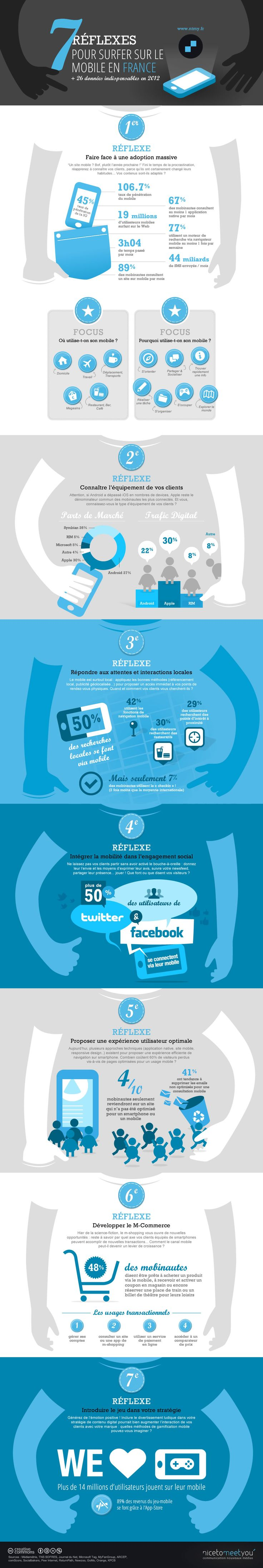 infographie-mobile-france-2012-nicetomeetyou