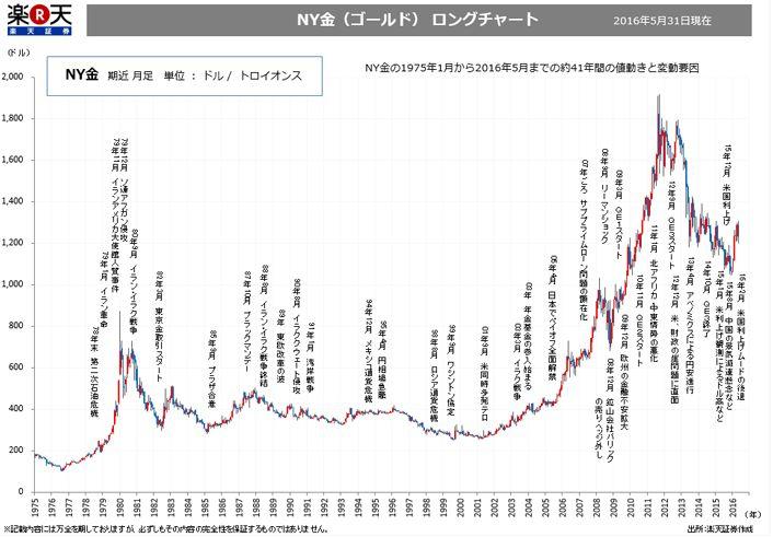 NY金(ゴールド)の約40年間の値動きと主な変動要因がわかるロングチャート