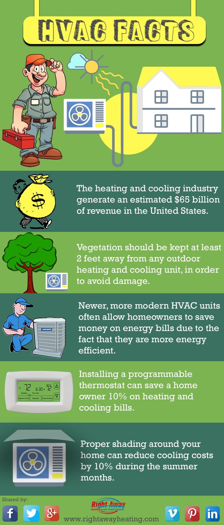 HVAC Facts The heating and cooling industry generate an