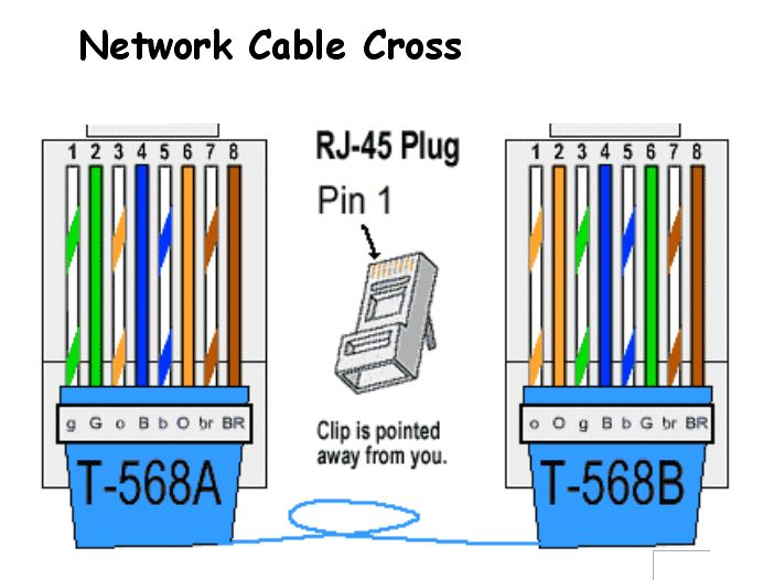 RJ45 Pinout (With images) | Ethernet wiring, Electrical ...