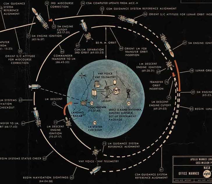 Original chart of the Apollo 11 moon landing. | THE APOLLO ...